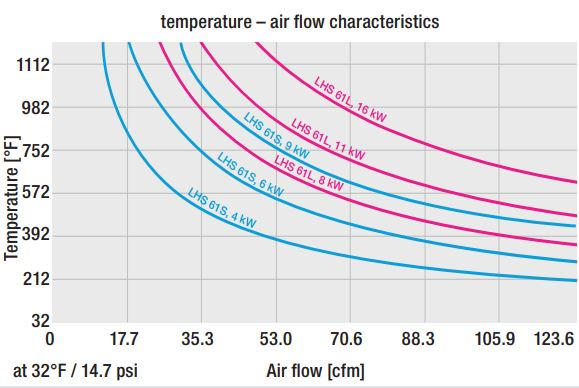 LHS 61 Temperature - Air Flow Characteristics